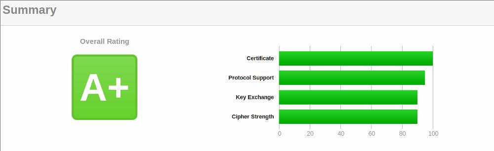 Portknox SSL Labs